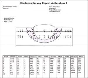hardness survey